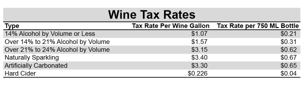 Wine Tax Rates